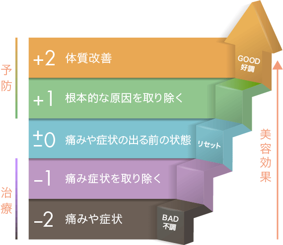 赤坂ネップス 治療のステップ
