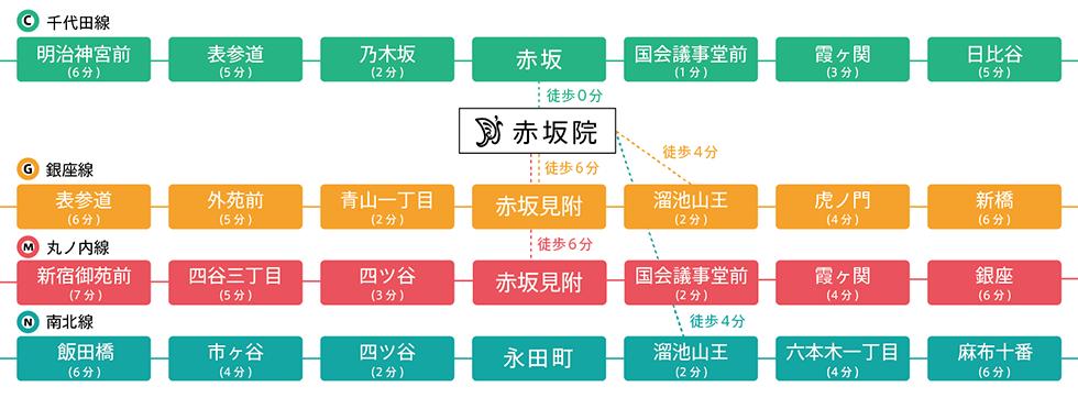 赤坂ネップス 路線図